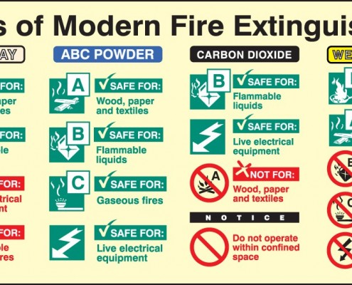 Modern Fire Extinguishers